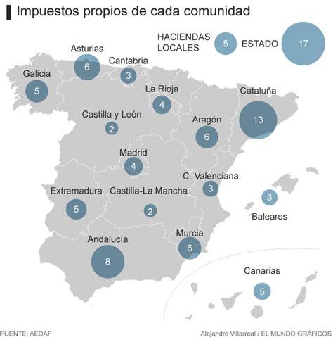impuesto de sucesiones catalua 2016 catalu 241 a es la comunidad que m 225 s grava las rentas medias y