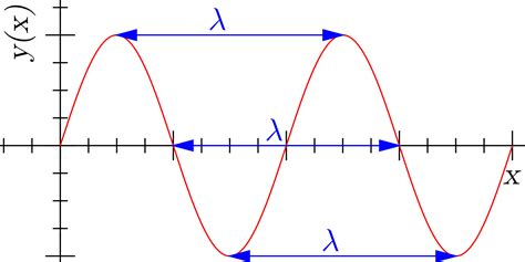 what is lambda in physics image gallery lambda wavelength