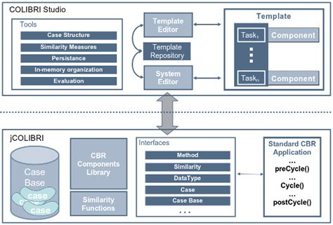 design framework software architecture colibri gaia group of artificial intelligence applications