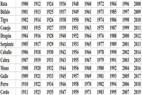 Calendario Zodiacal Fechas Dieta Zod 237 Aco Chino
