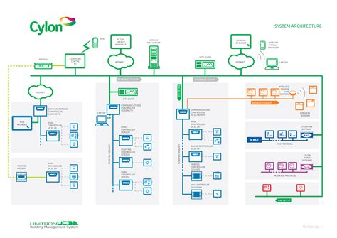 system architecture diagrams cylon resources