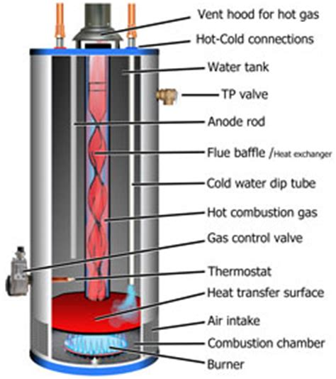 gas water heater construction gas free engine image