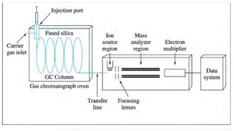 mass spectrometer block diagram existence of air versus aether