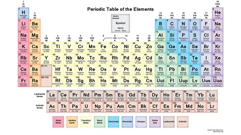 Periodic Table Sections by Course Pre Ap Chemistry K