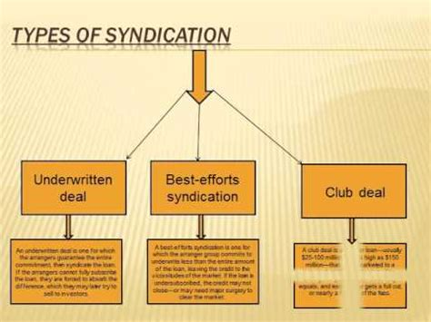 loan syndication process diagram loan syndication by ca dhruv agrawal