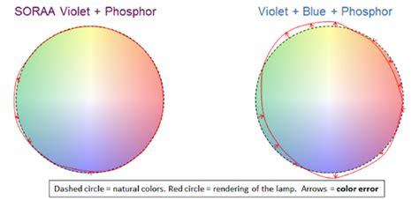 philips ceramic metal halide wavelenght spectrum big guys finally see the white ledinside