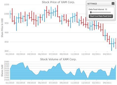 binding live data data chart wpf