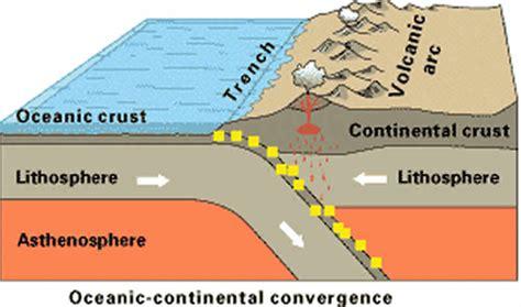 limites de friccion los sismos tect 243 nica de placas y volc 225 nes geolog 237 a publicaciones