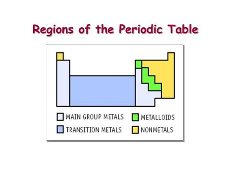 Regions Of The Periodic Table ppt atoms and elements the nature of matter powerpoint presentation id 479614