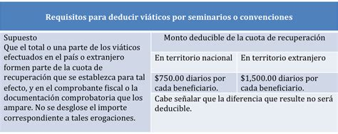 requisitos para deduccion de viaticos 2016 requisitos para deducci 243 n de vi 225 ticos y gastos de viaje