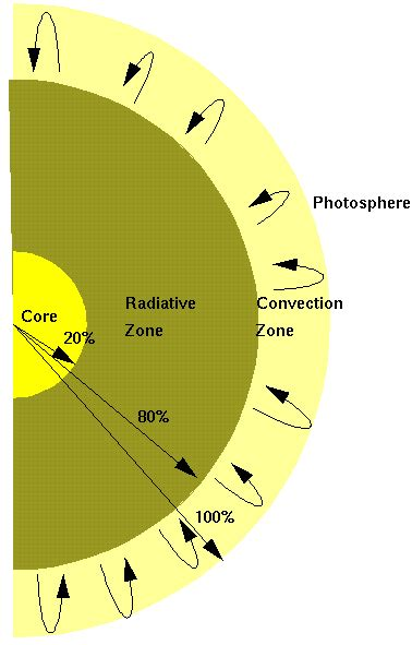 cross section of the sun hawley 99 astro lectures