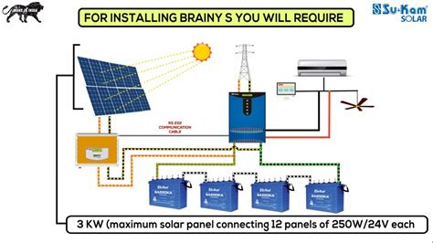how to install a solar rooftop system su kam brainys