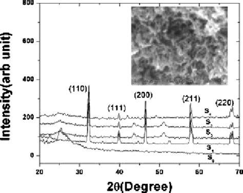 xrd pattern of polyaniline xrd pattern of polyaniline s 0 lsmo s 1