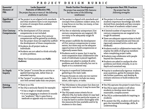 A Great Project Based Learning Rubric Every Teacher Should Have Educational Technology And Project Based Learning Planning Template For Students
