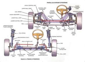 Car Struts Problem Vehicle Steering Suspension Diagrams Sun Auto Service