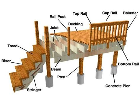 Porch Components framing decks white woodworking projects