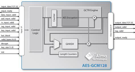 aes encryption diagram gcm aes ip description alma technologies
