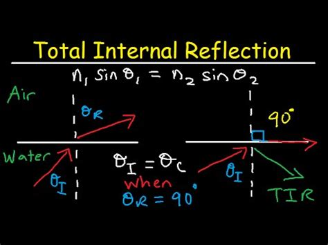 light emitting diodes total reflection total reflection of light and critical angle of refraction physics