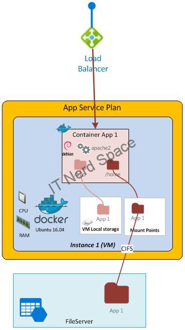 visio web app azure app service architecture 3 app service on linux