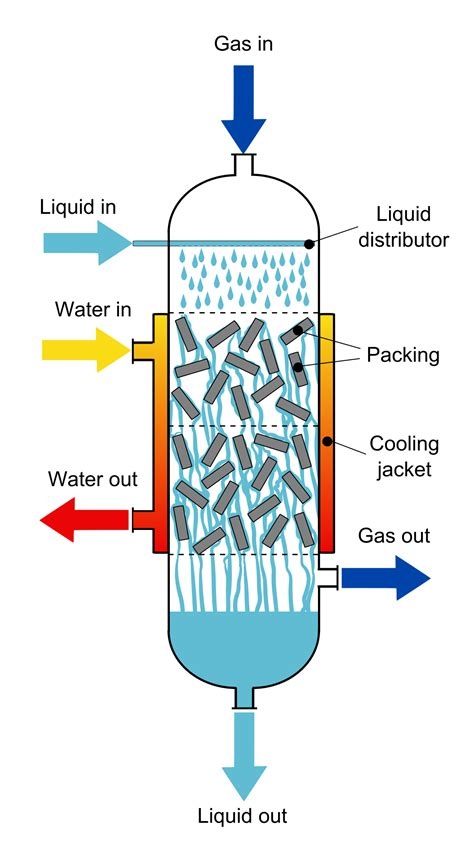 liquid layout wikipedia trickle bed reactor wikipedia
