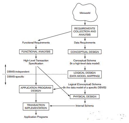 conceptual design adalah using high level conceptual data models for database