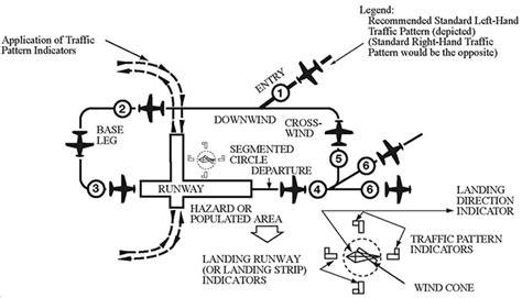 traffic pattern theory the big sky theory