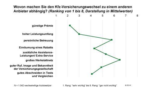 Versicherung Auto Hochstufung by Der Preis Ist Das Wichtigste Kriterium F 252 R Den Kfz