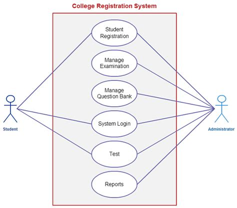 create a use diagram use templates to instantly create use diagrams