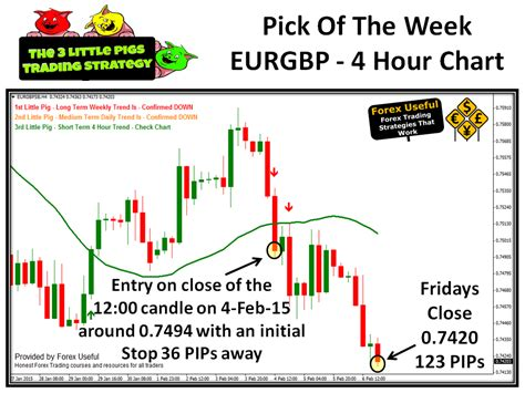 swing trading strategy free 3 pigs update 8 feb