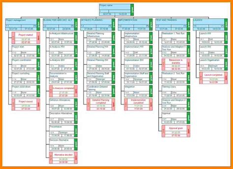 work breakdown structure excel template 9 work breakdown schedule template excel land scaping