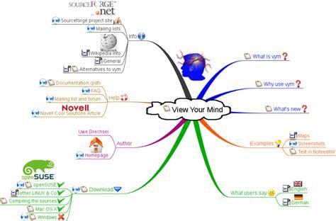 imagenes mentales en psicologia vym crea tus mapas mentales facil 237 simo me recaaaargo