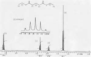 Interpreting Proton Nmr Spectra Exles Of 1h Nmr Spectra Anthony Crasto Spectroscopy