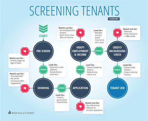 Background And Credit Check For Renters Best 25 Tenant Credit Check Ideas On Leases In Buying A