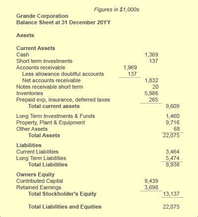 allowance for doubtful accounts on the balance sheet allowance for doubtful accounts for writing bad debt