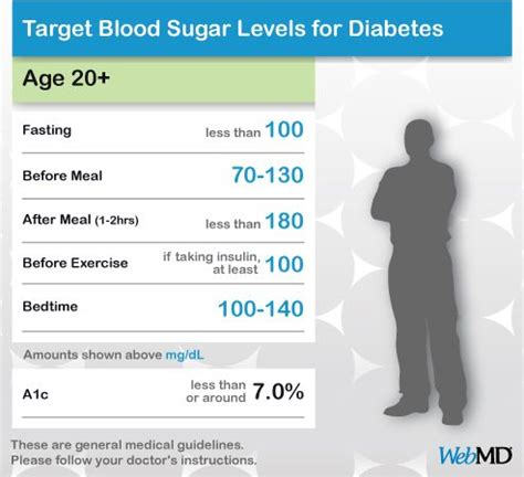 chart  normal blood sugar levels  adults  diabetes