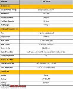 Honda Cbr250r Specs Honda Cbr250r Technical Specifications Apps Directories