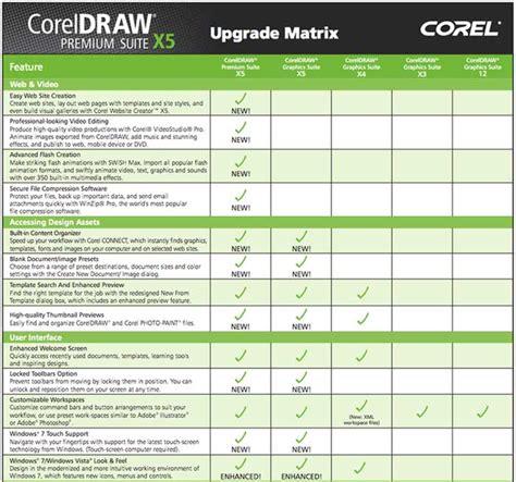 corel draw x7 upgrades amazon com coreldraw premium suite x5 upgrade old version