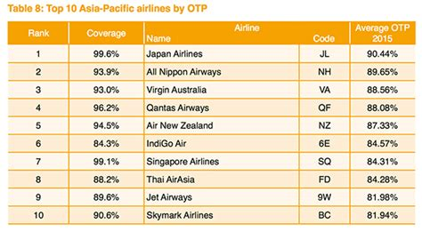 Top Mba In Asia by Oag Ranks World S On Time Airports And Airlines Travel