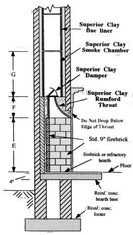 como fabricar una chimenea decorativa construcci 243 n de chimeneas inglesas
