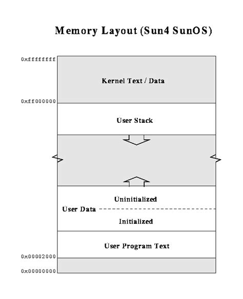 vector memory layout c how buffer overflows corrupt stack frames