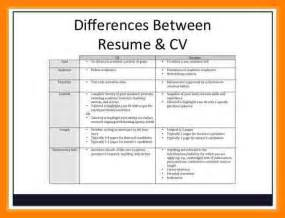 cv template for students resume sle for undergraduate students augustais