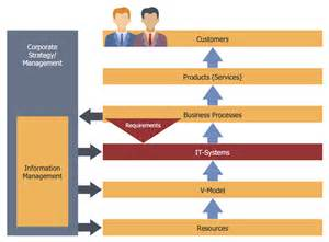 business process template exles automated business systems workflow diagram automated