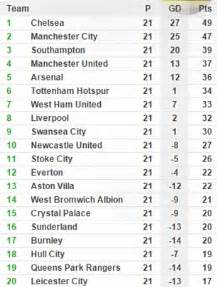European Premier League Table European Premier League Table 28 Images Chions League