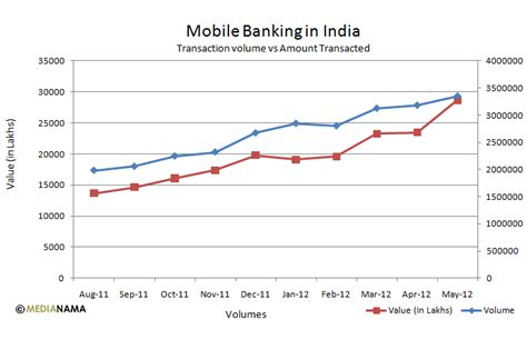 mobile banking in india chart transactions vs amount using mobile banking in