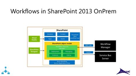 workflow manager sharepoint 2013 workflow manager 1 0 sharepoint 2013 workflows