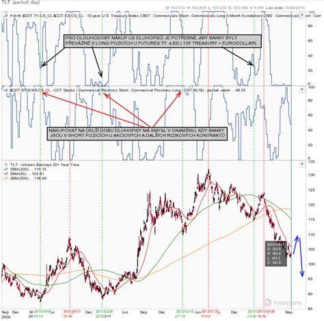 Lu Indikator Alarm dluhopisov 253 trh zat 237 m nen 237 na dn茆 reakce na rozhodnut 237
