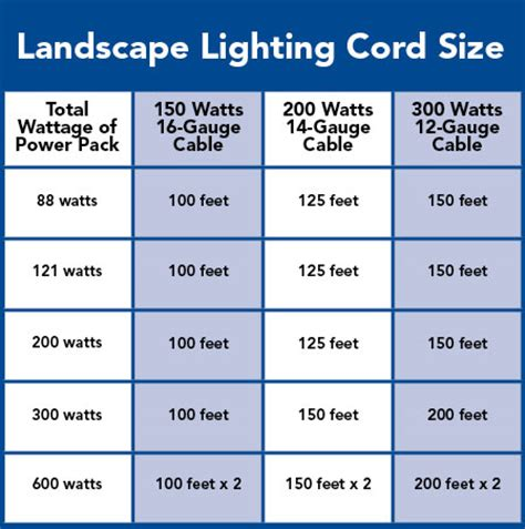 How To Wire Low Voltage Landscape Lighting Landscape Lighting Buying Guide