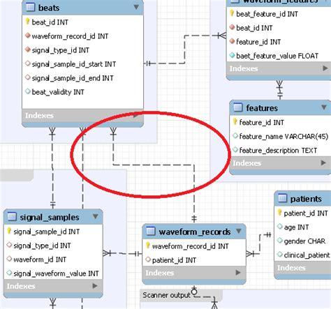 eer diagram tool moving a relationship arrow in an eer diagram in mysql