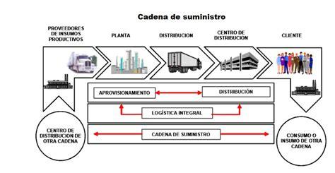 cadena de suministro wiki logistica suministros y sistemas eu logistica suministros