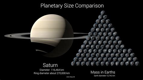 what is the size of saturnpared to earth planet saturn compared to earth pics about space